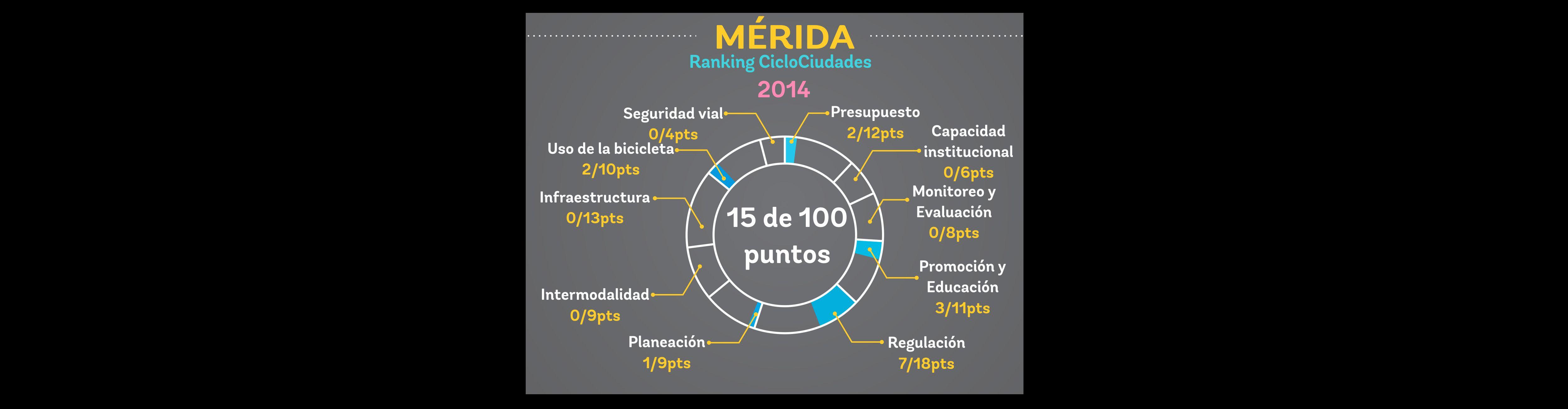 ranking_mérida