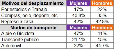 Tabla 1. Motivos y modos de desplazamiento en Mujeres y Hombres. Fuente: Elementos clave para la introducción de la perspectiva de género en las infraestructuras ciclistas, 2020.