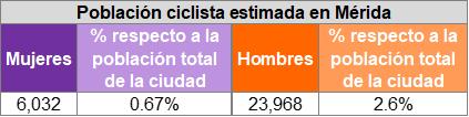 Tabla 2. Población ciclista estimada en Mérida. Fuente: Ciclociudades, 2019.
